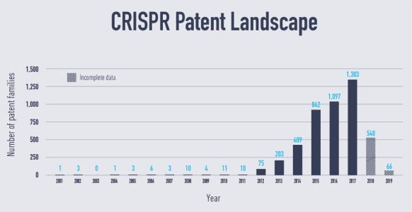 CRISPR patent landscape IPStudies